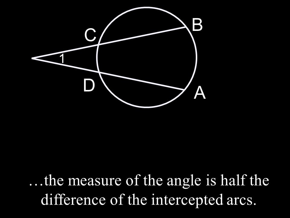 A B C D 1 …the measure of the angle is half the difference of the intercepted arcs.