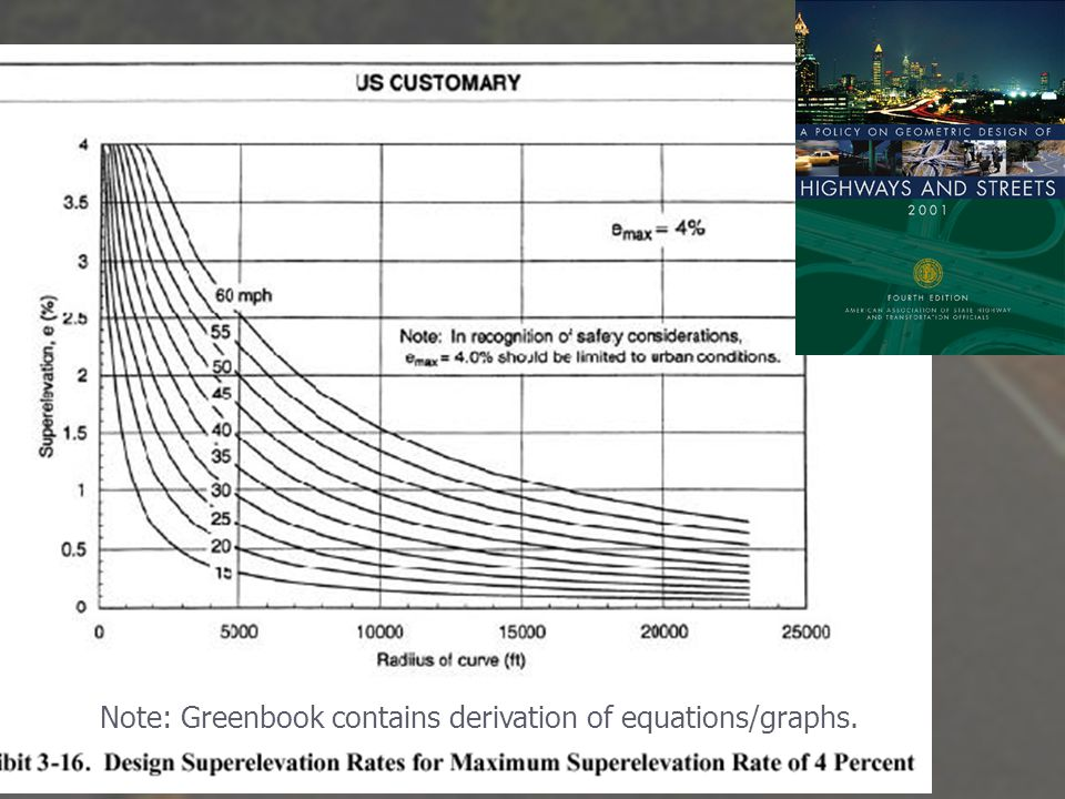 Note: Greenbook contains derivation of equations/graphs.