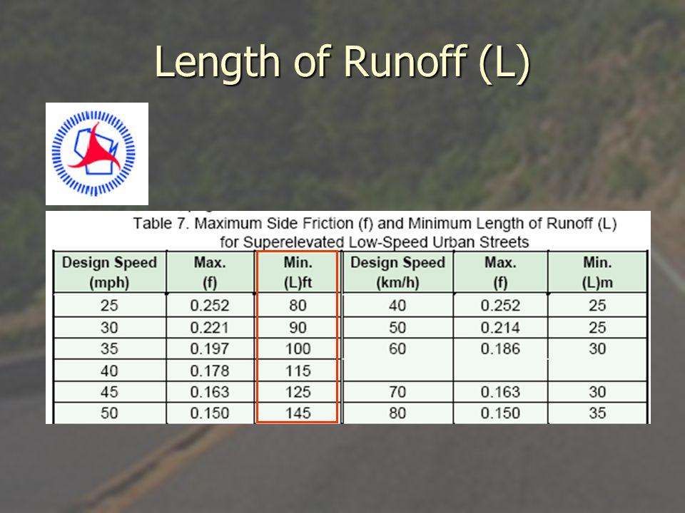 Length of Runoff (L)