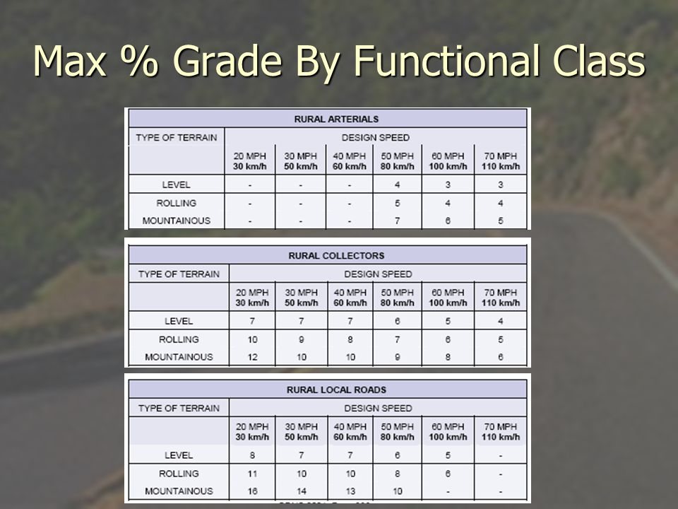 Max % Grade By Functional Class