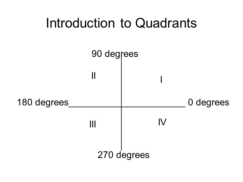 Introduction to Quadrants