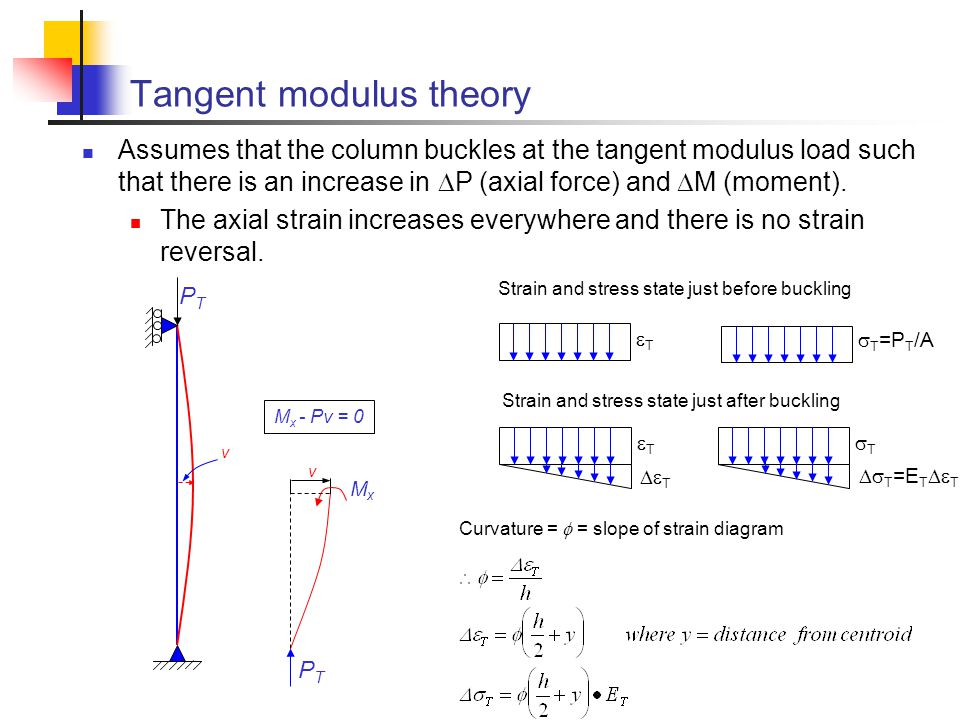 Tangent modulus theory