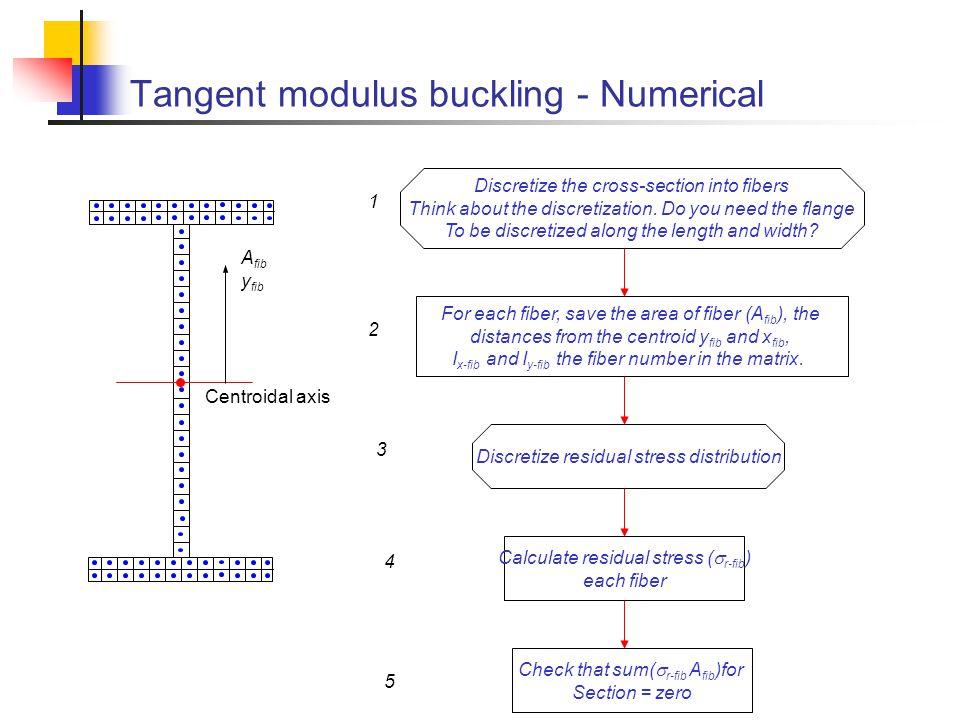 Tangent modulus buckling - Numerical