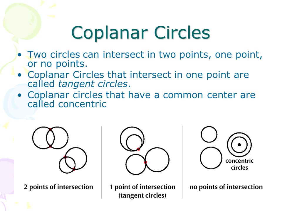 Coplanar Circles Two circles can intersect in two points, one point, or no points.