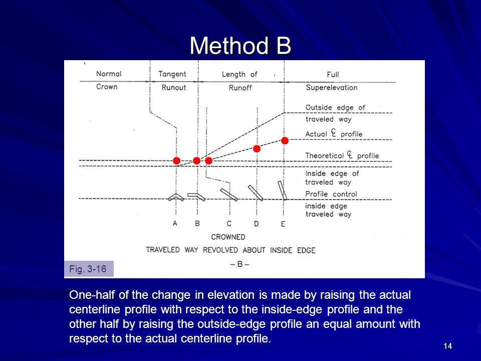Method B Fig. 3-16.