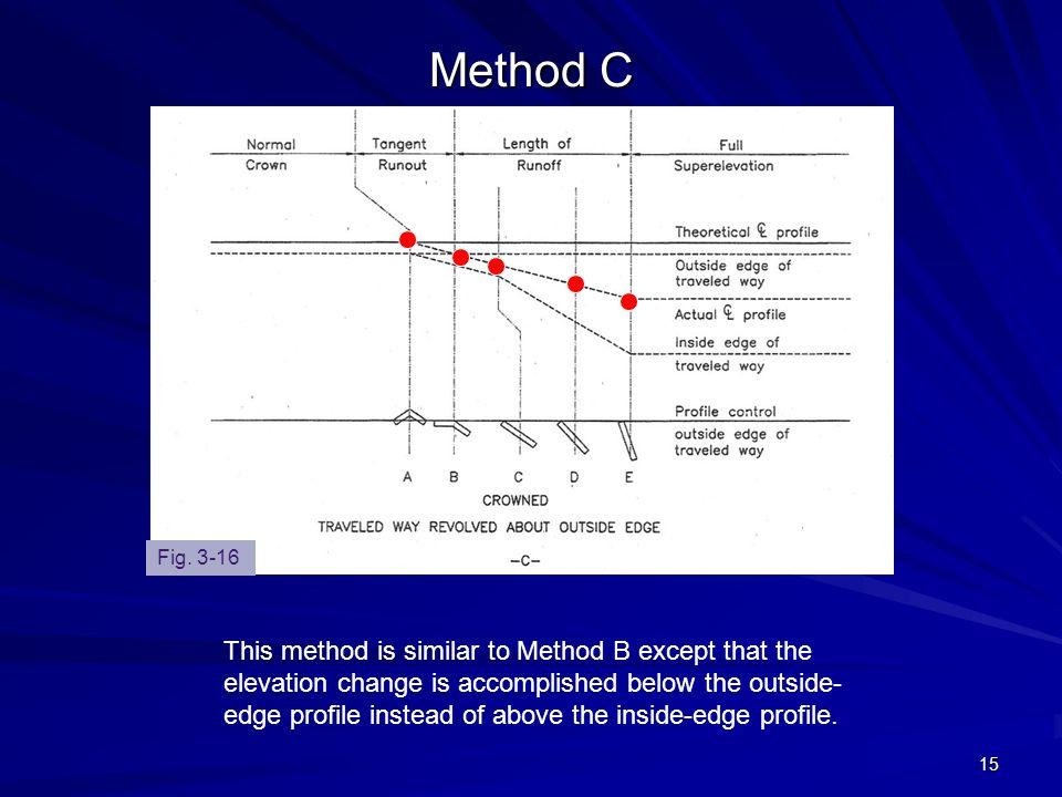 Method C Fig. 3-16.
