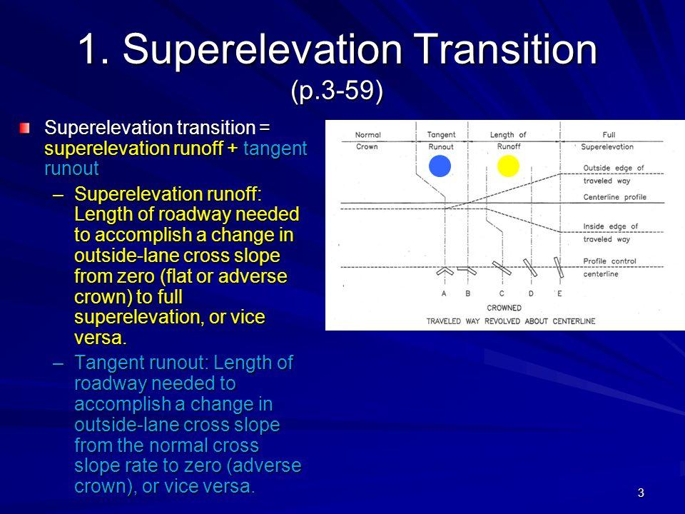 1. Superelevation Transition (p.3-59)