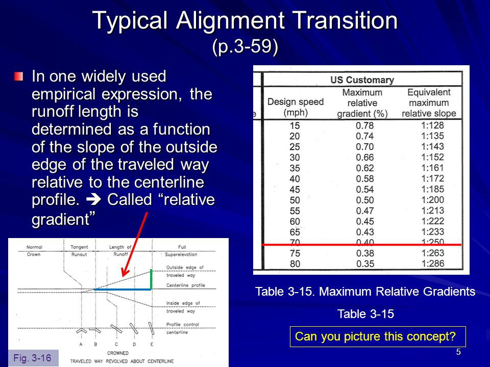 Typical Alignment Transition (p.3-59)
