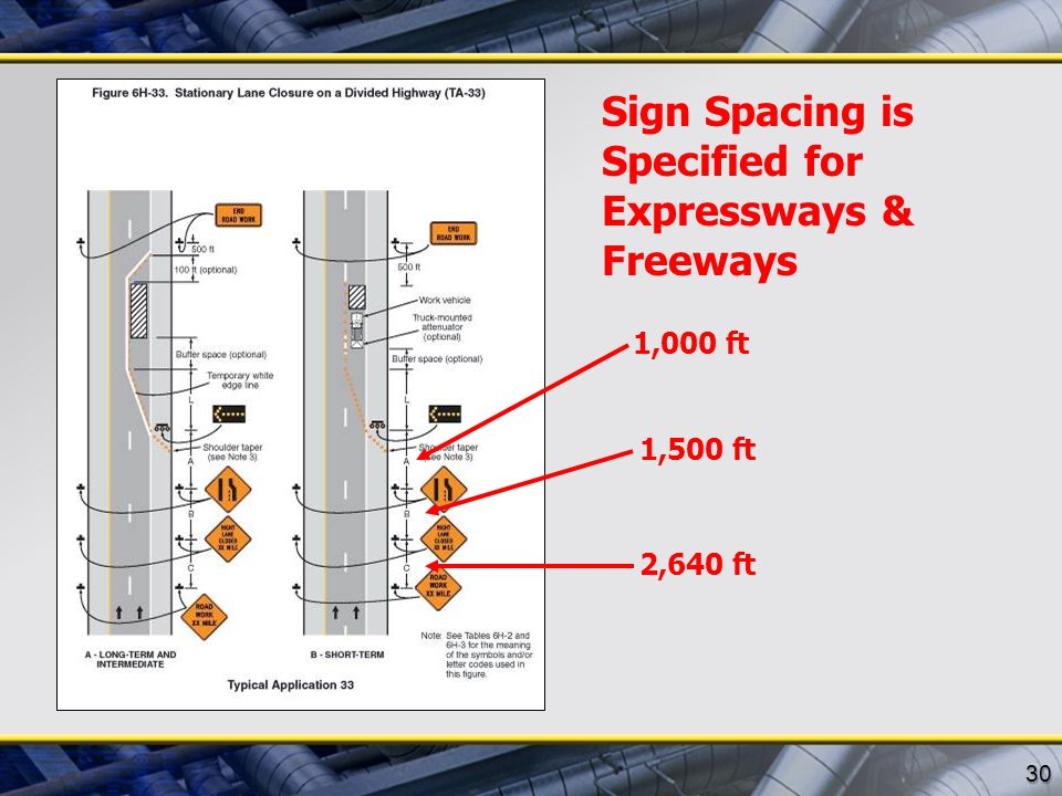 Sign Spacing is Specified for Expressways & Freeways