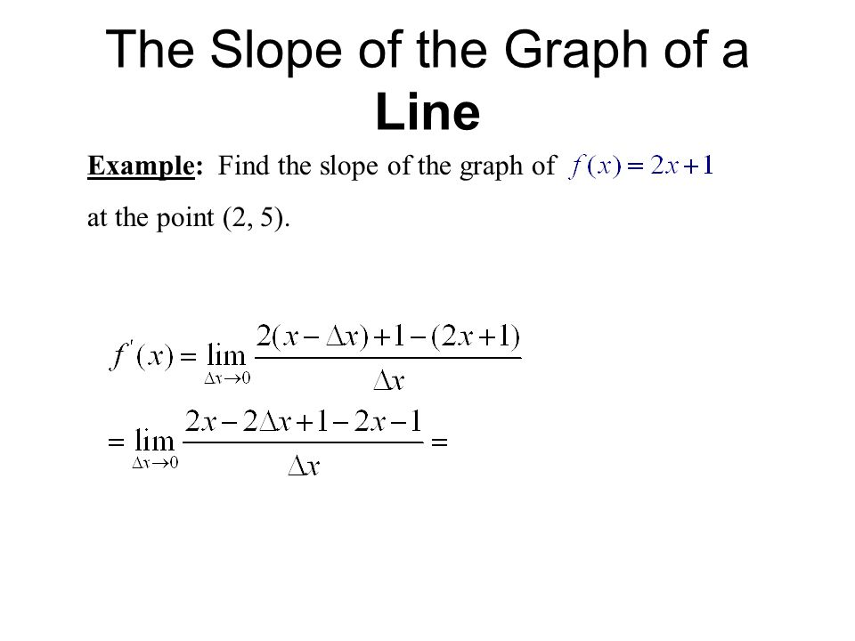 The Slope of the Graph of a Line
