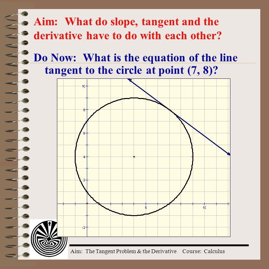 Aim: What do slope, tangent and the derivative have to do with each other