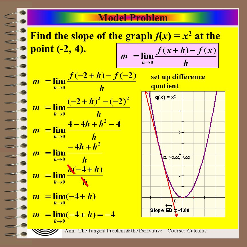 Find the slope of the graph f(x) = x2 at the point (-2, 4).