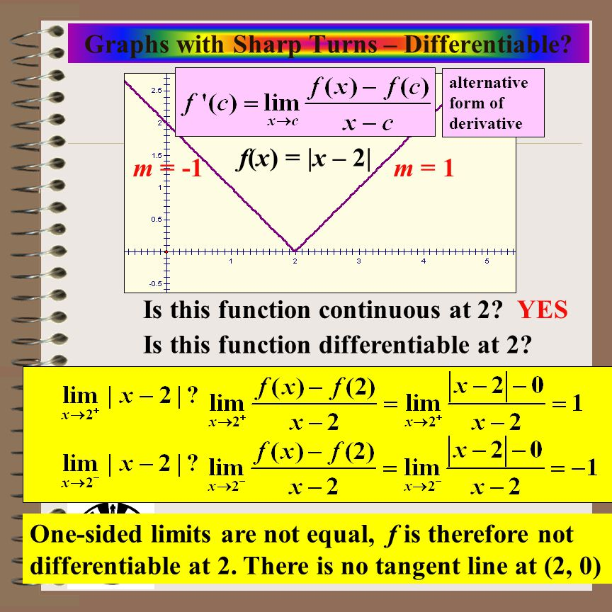 Graphs with Sharp Turns – Differentiable