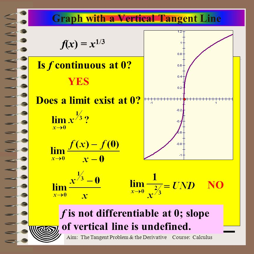 Graph with a Vertical Tangent Line