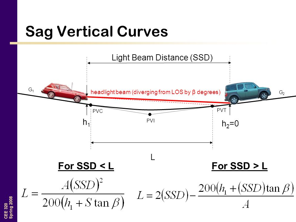 Light Beam Distance (SSD)
