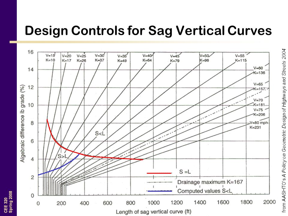 Design Controls for Sag Vertical Curves