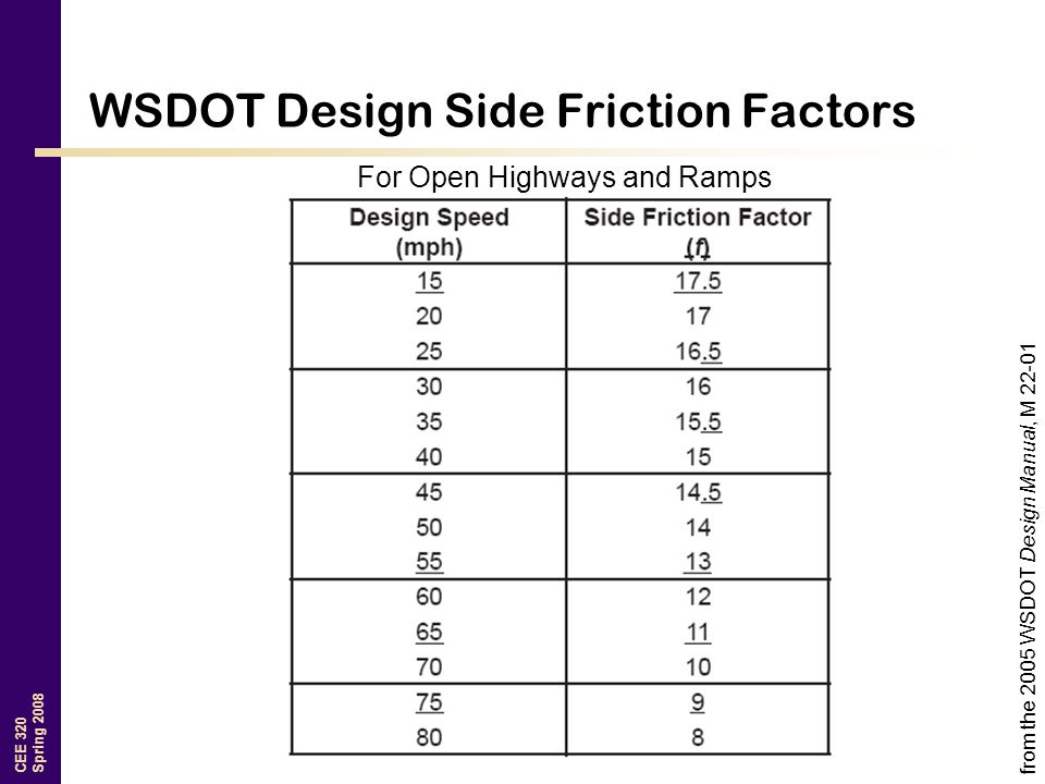 WSDOT Design Side Friction Factors