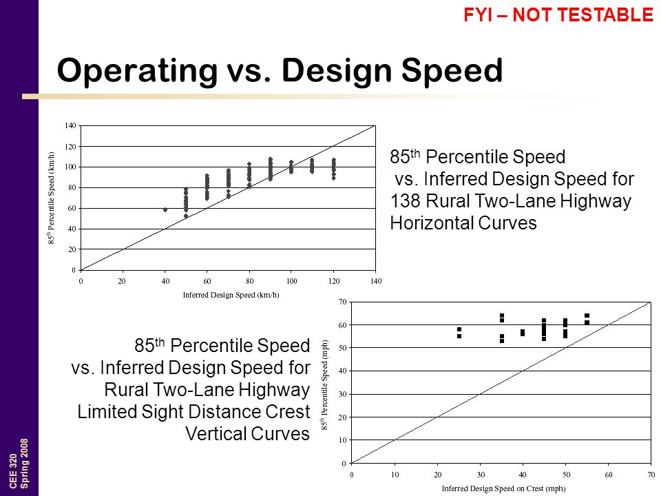 Operating vs. Design Speed
