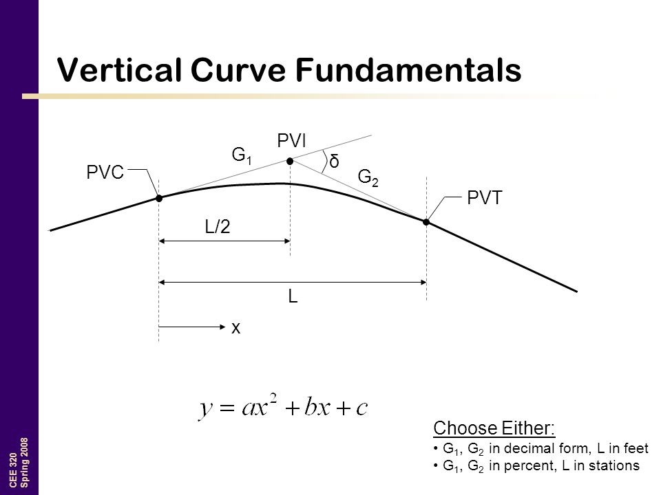 Vertical Curve Fundamentals