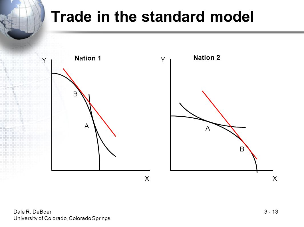 Trade in the standard model