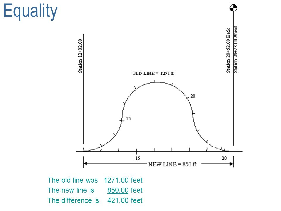 Equality The old line was 1271.00 feet The new line is 850.00 feet
