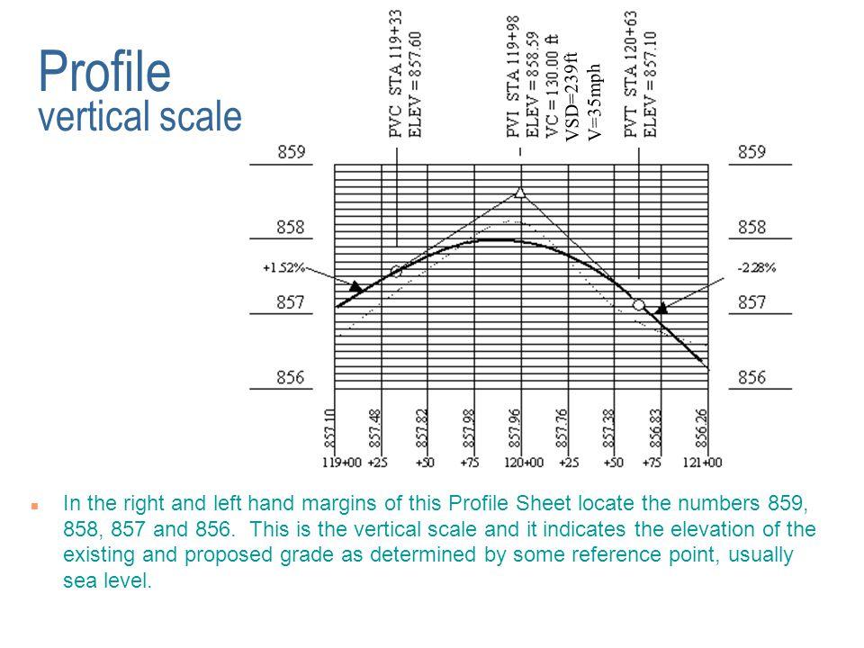 Profile vertical scale