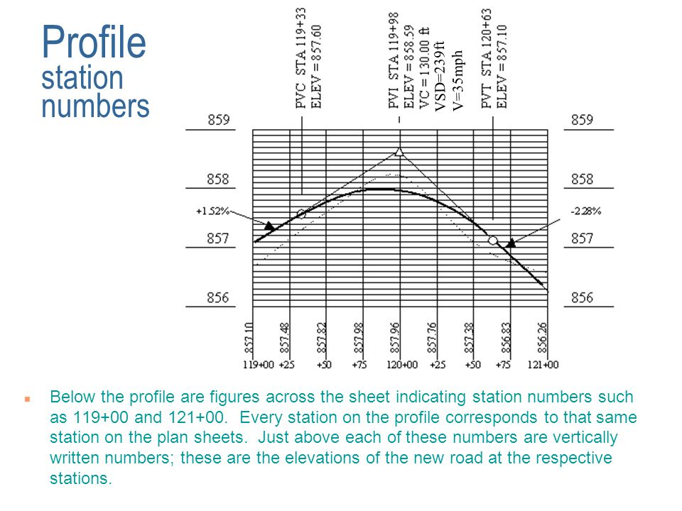 Profile station numbers
