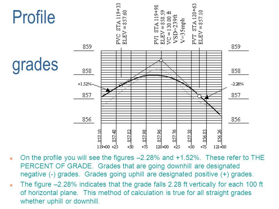 Profile grades VSD=239ft. V=35mph.