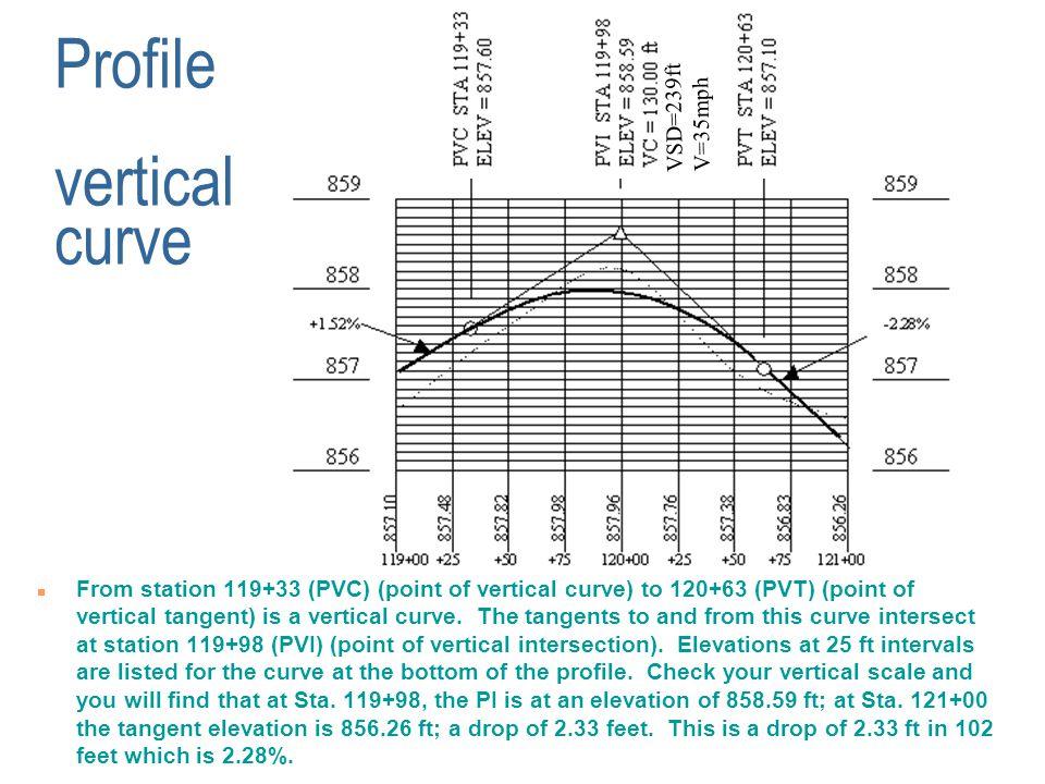 Profile vertical curve