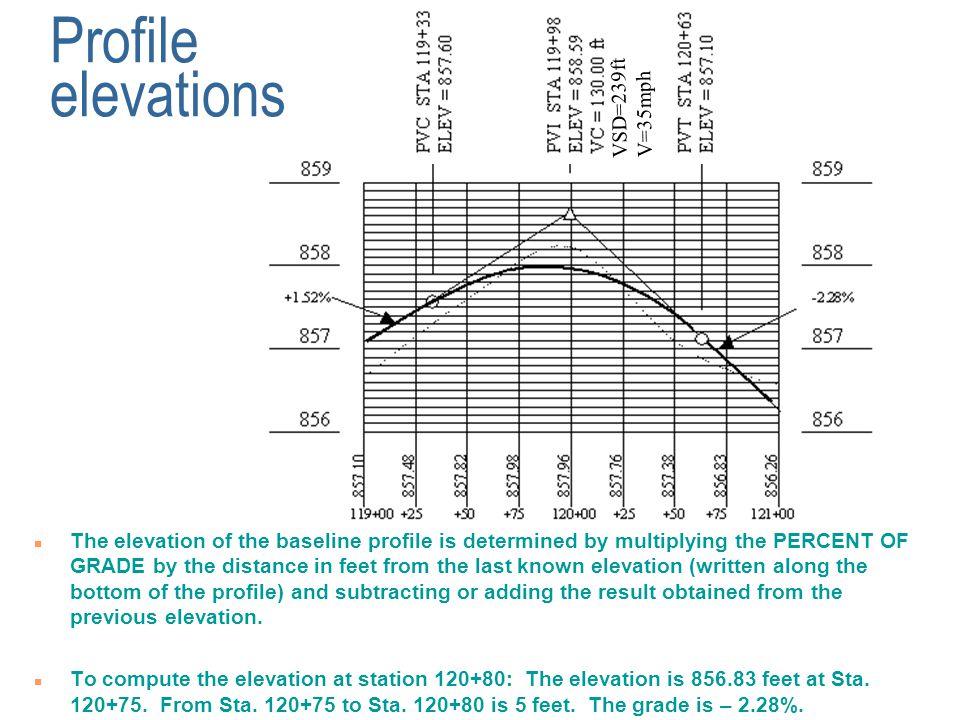 Profile elevations VSD=239ft V=35mph