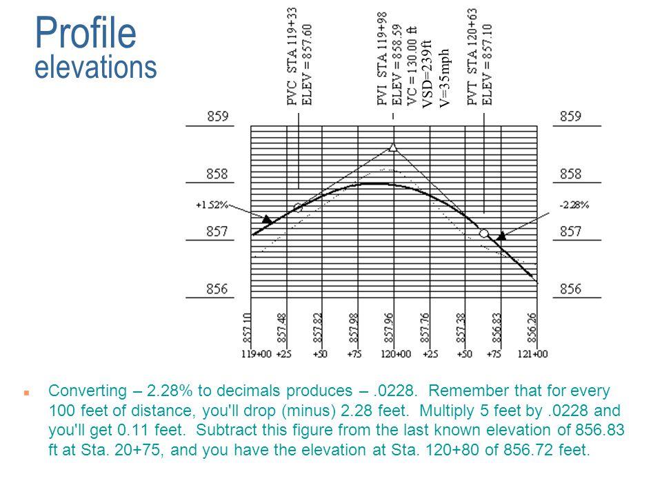 Profile elevations VSD=239ft. V=35mph.