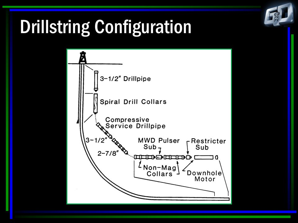 Drillstring Configuration