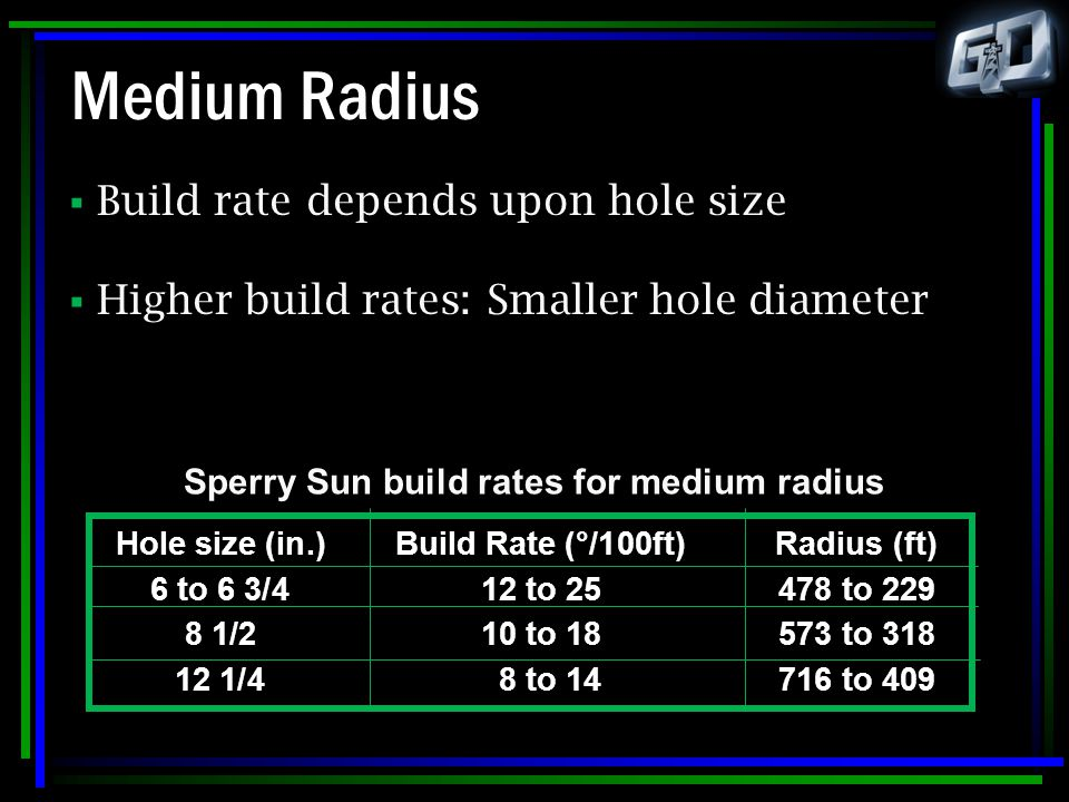 Sperry Sun build rates for medium radius
