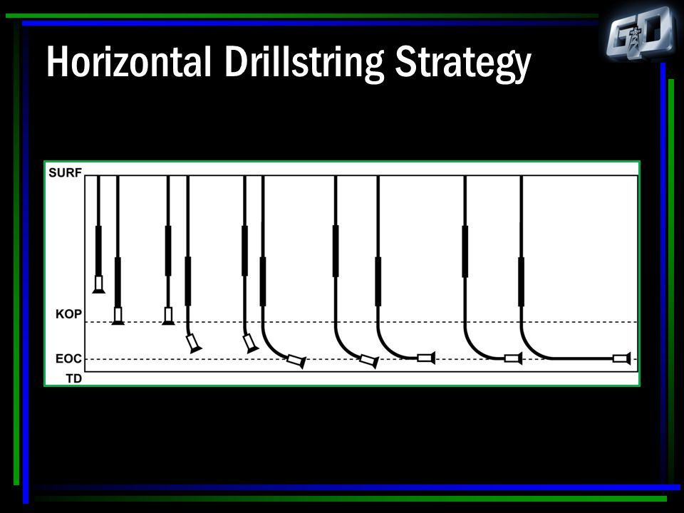 Horizontal Drillstring Strategy