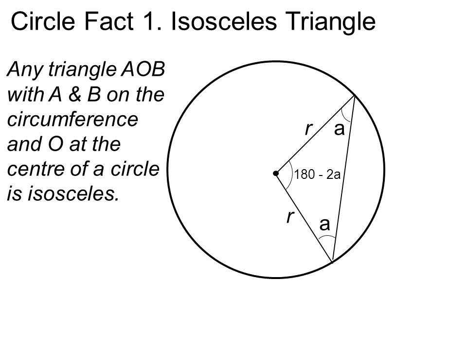 Circle Fact 1. Isosceles Triangle