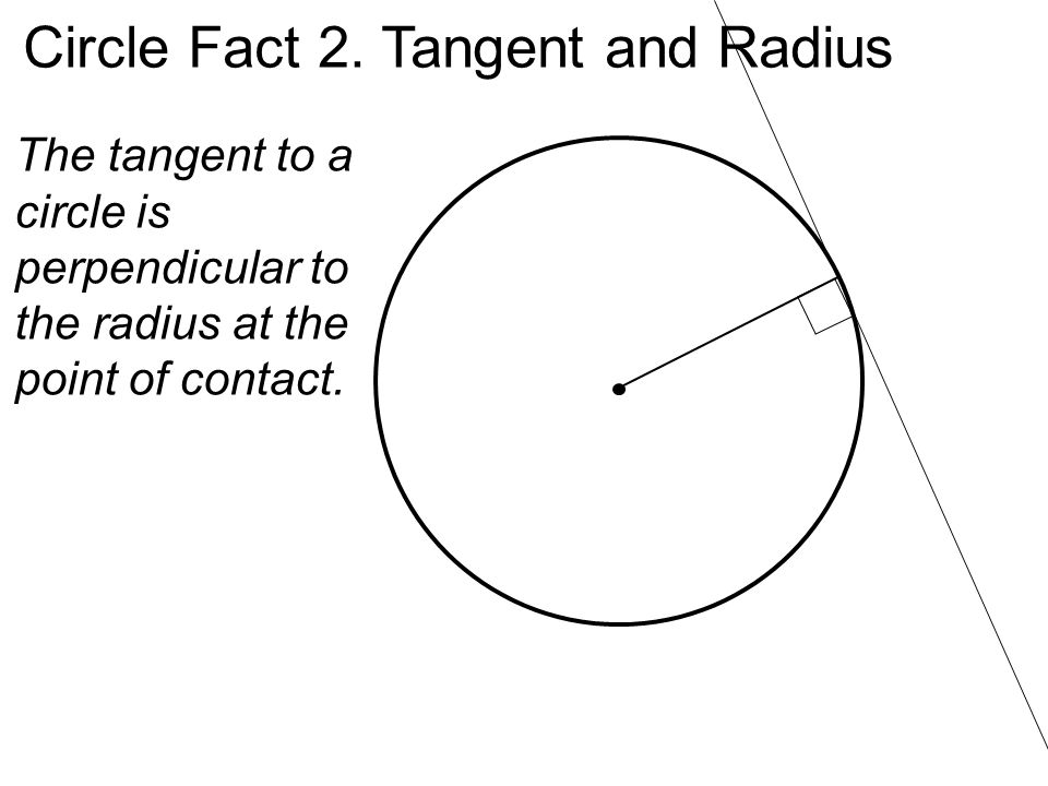 Circle Fact 2. Tangent and Radius