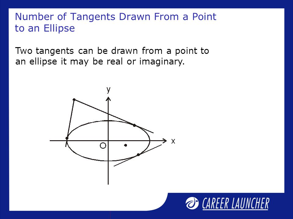 Number of Tangents Drawn From a Point to an Ellipse