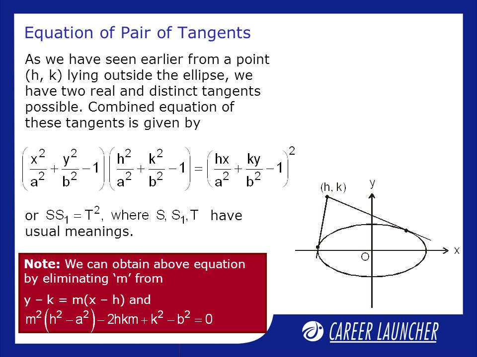 Equation of Pair of Tangents