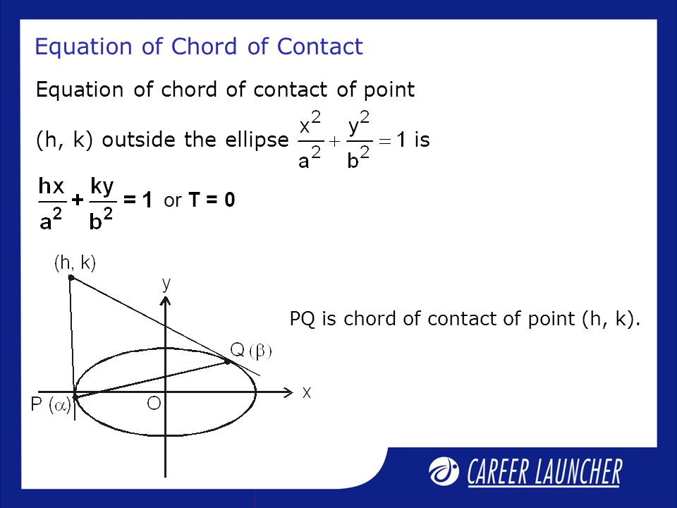Equation of Chord of Contact