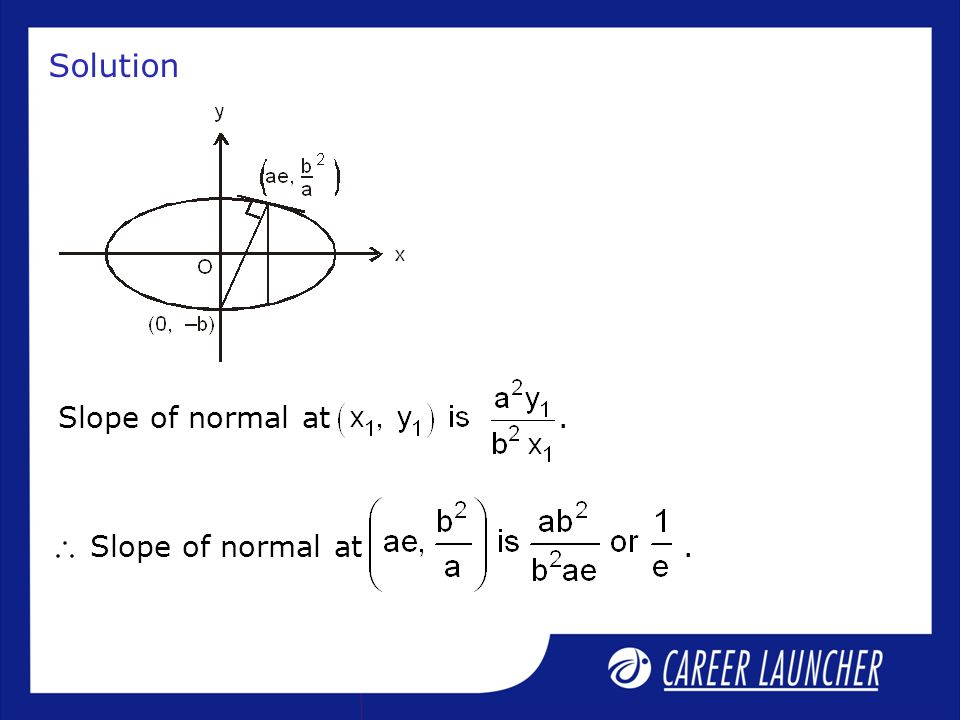 Solution Slope of normal at .