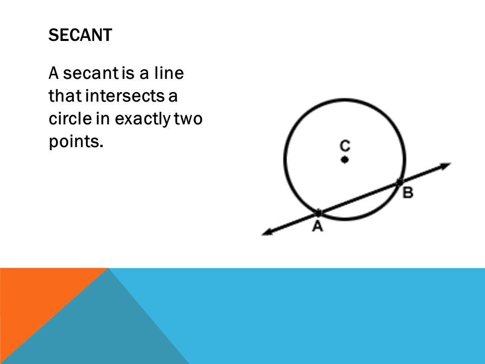 Secant A secant is a line that intersects a circle in exactly two points.