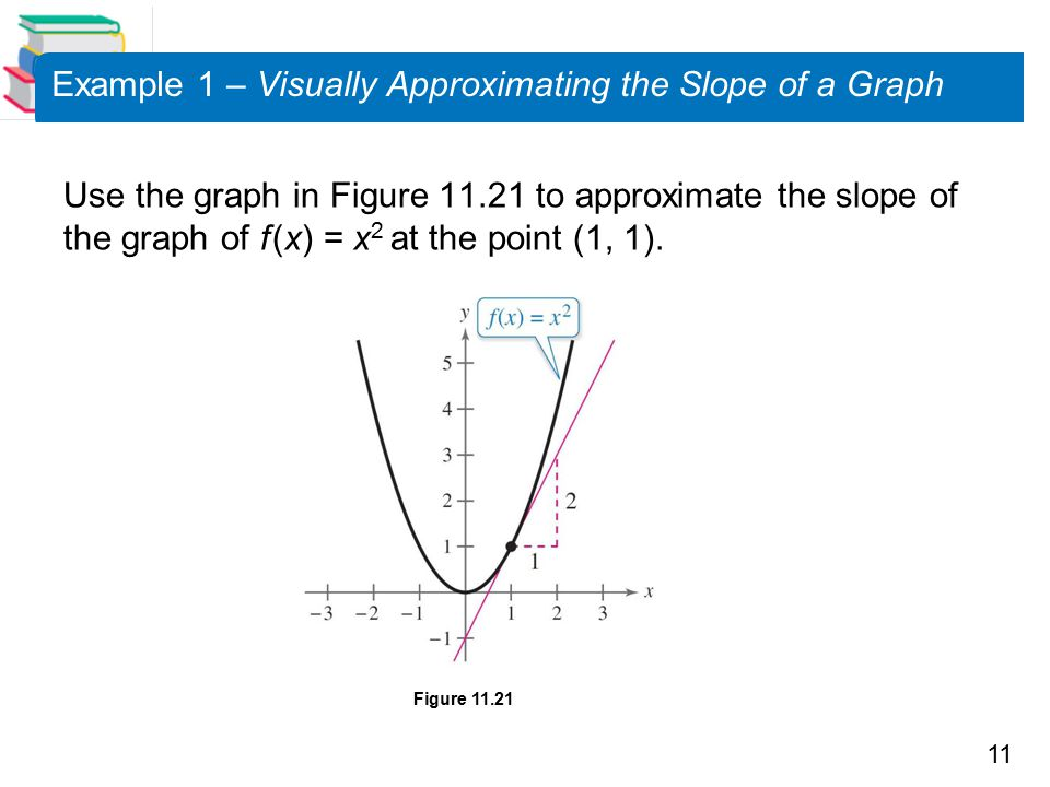 Example 1 – Visually Approximating the Slope of a Graph