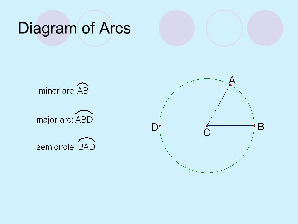 Diagram of Arcs