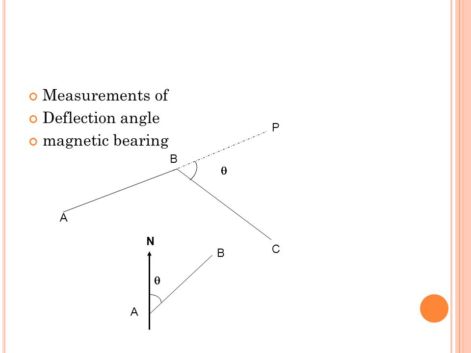 Measurements of Deflection angle magnetic bearing P B  A N C B  A
