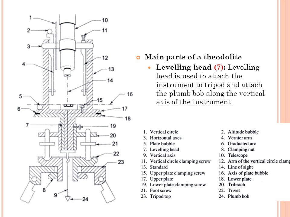 Main parts of a theodolite