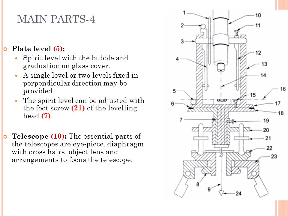 MAIN PARTS-4 Plate level (5):