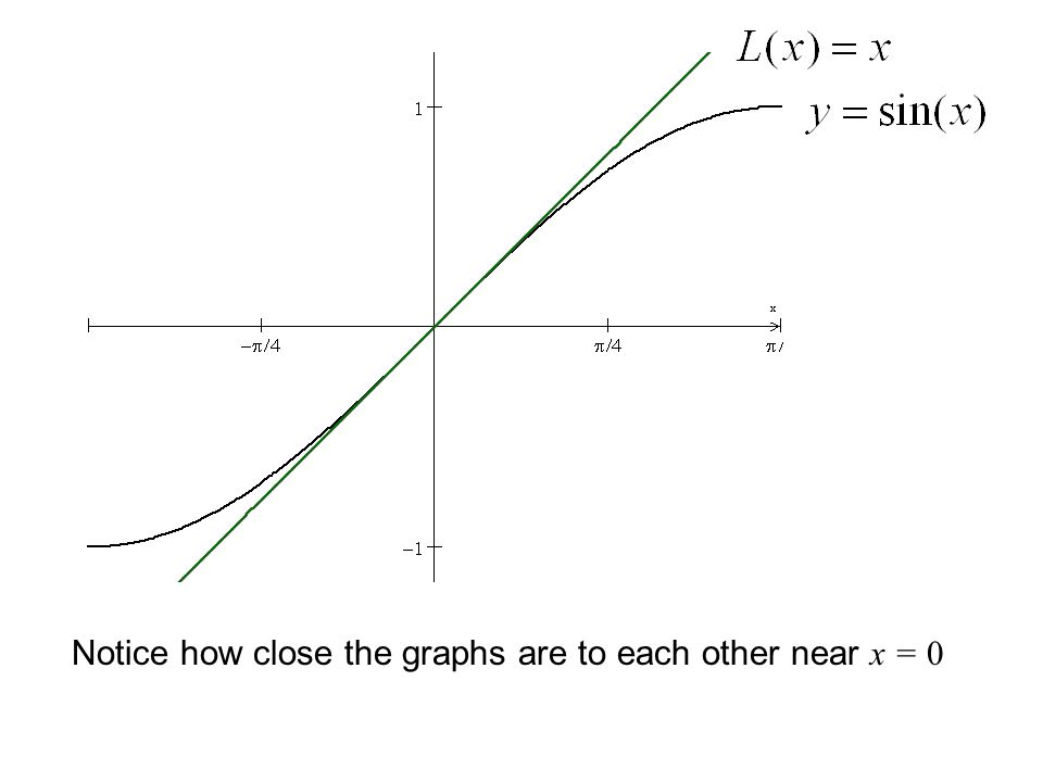 Notice how close the graphs are to each other near x = 0