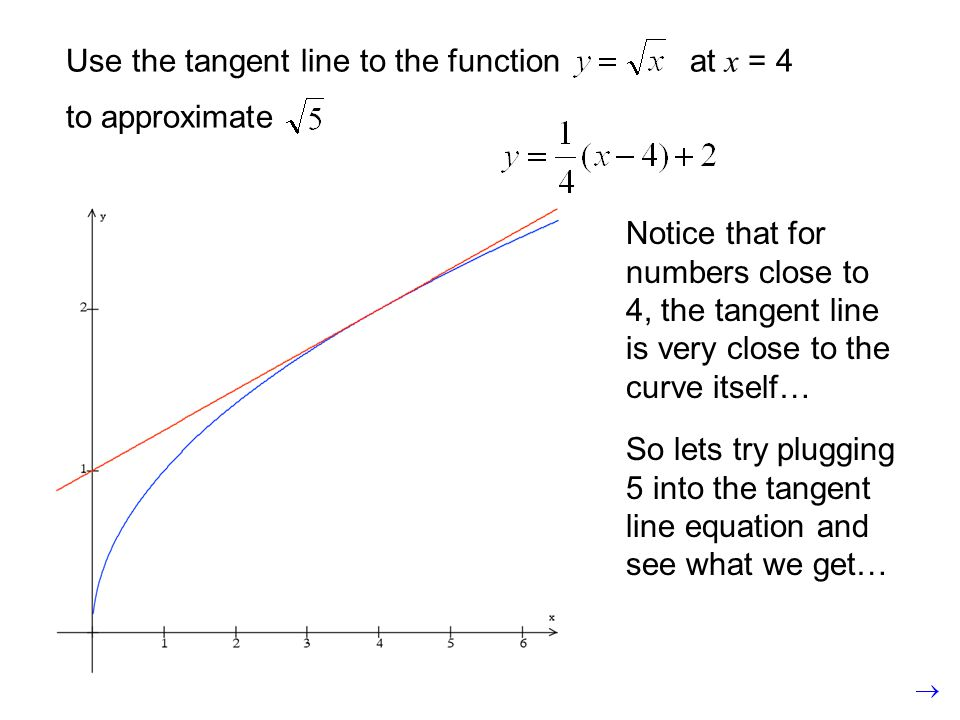 Use the tangent line to the function