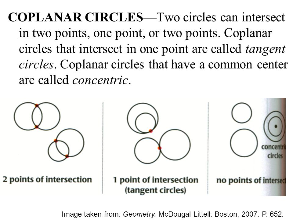 COPLANAR CIRCLES—Two circles can intersect in two points, one point, or two points. Coplanar circles that intersect in one point are called tangent circles. Coplanar circles that have a common center are called concentric.
