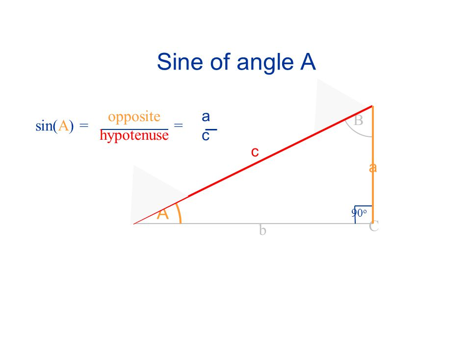 Sine of angle A opposite hypotenuse a c B sin(A) = = c a A 90o C b